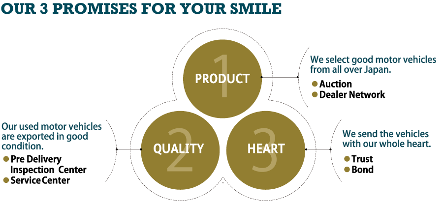 OUR 3 PROMISES FOR YOUR SMILE